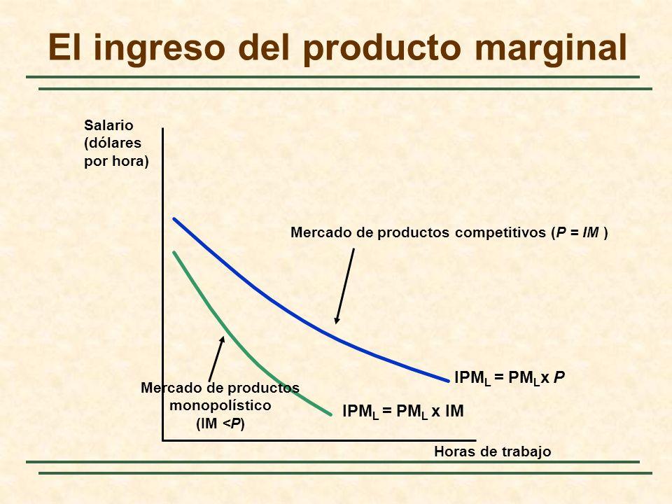 El ingreso del producto marginal Horas de trabajo Salario (dólares por hora) IPM L = PM L x P Mercado de productos competitivos (P = IM ) IPM L = PM L
