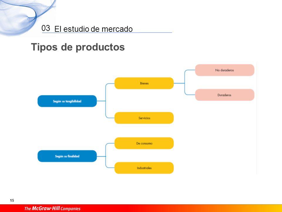 El estudio de mercado 15 03 Tipos de productos