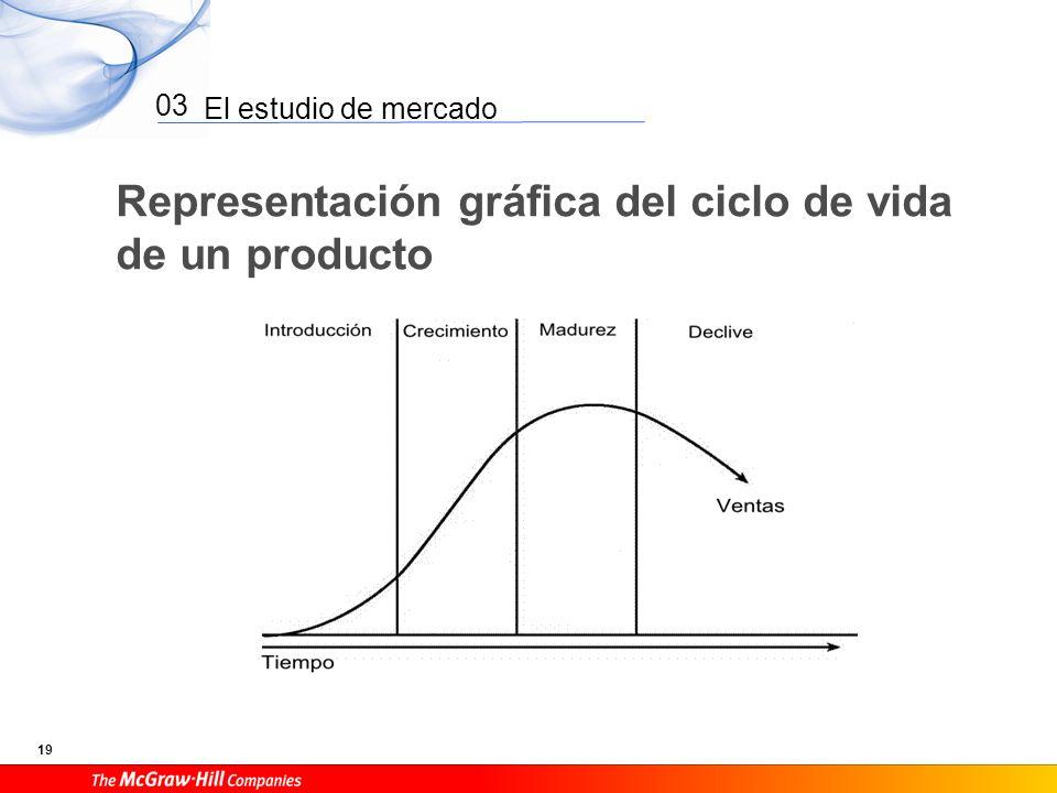 El estudio de mercado 19 03 Representación gráfica del ciclo de vida de un producto