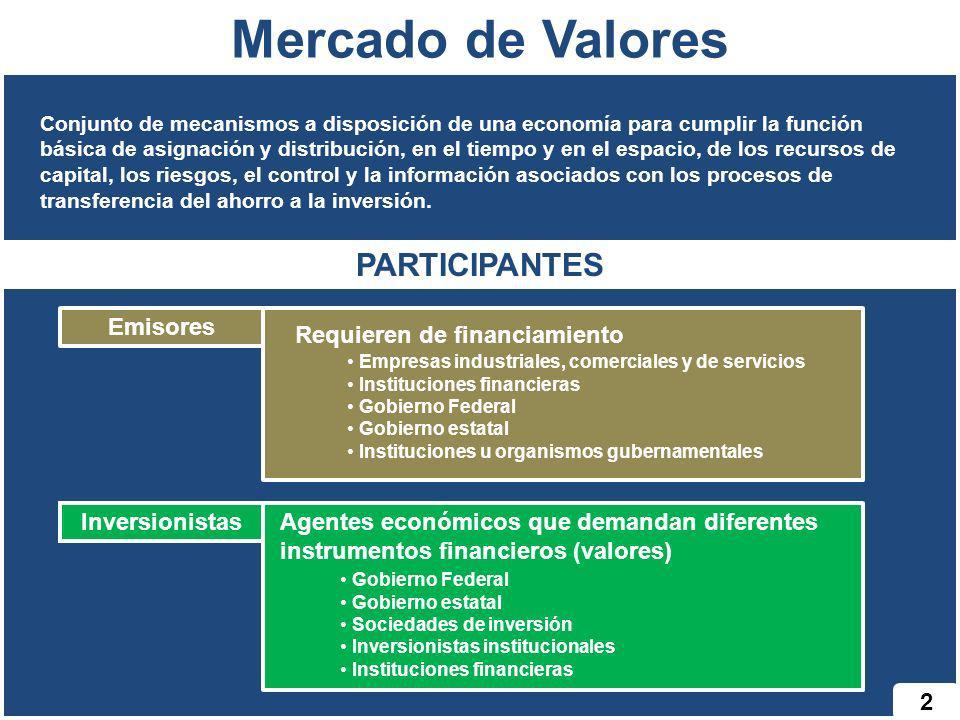 2 Mercado de Valores Conjunto de mecanismos a disposición de una economía para cumplir la función básica de asignación y distribución, en el tiempo y