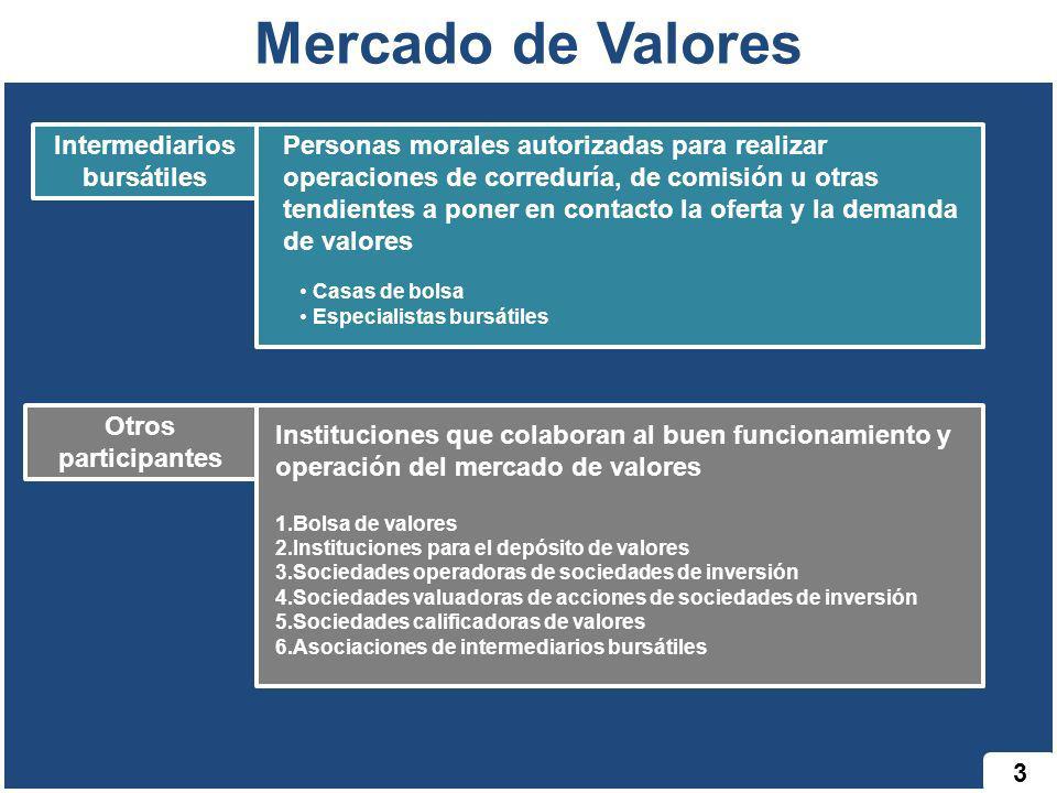 Mercado de Valores Intermediarios bursátiles Personas morales autorizadas para realizar operaciones de correduría, de comisión u otras tendientes a po