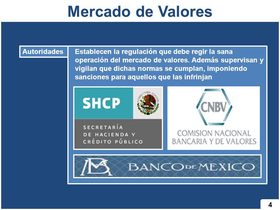 Mercado de Valores 4 Autoridades Establecen la regulación que debe regir la sana operación del mercado de valores. Además supervisan y vigilan que dic