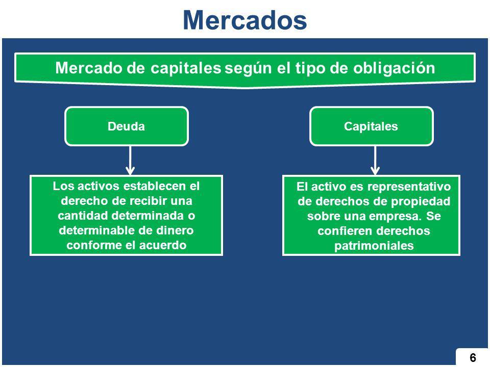 Mercados 6 El activo es representativo de derechos de propiedad sobre una empresa. Se confieren derechos patrimoniales Mercado de capitales según el t