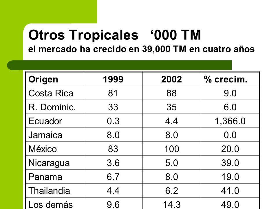 Otros Tropicales 000 TM el mercado ha crecido en 39,000 TM en cuatro años Origen19992002% crecim. Costa Rica81889.0 R. Dominic.33356.0 Ecuador0.34.41,