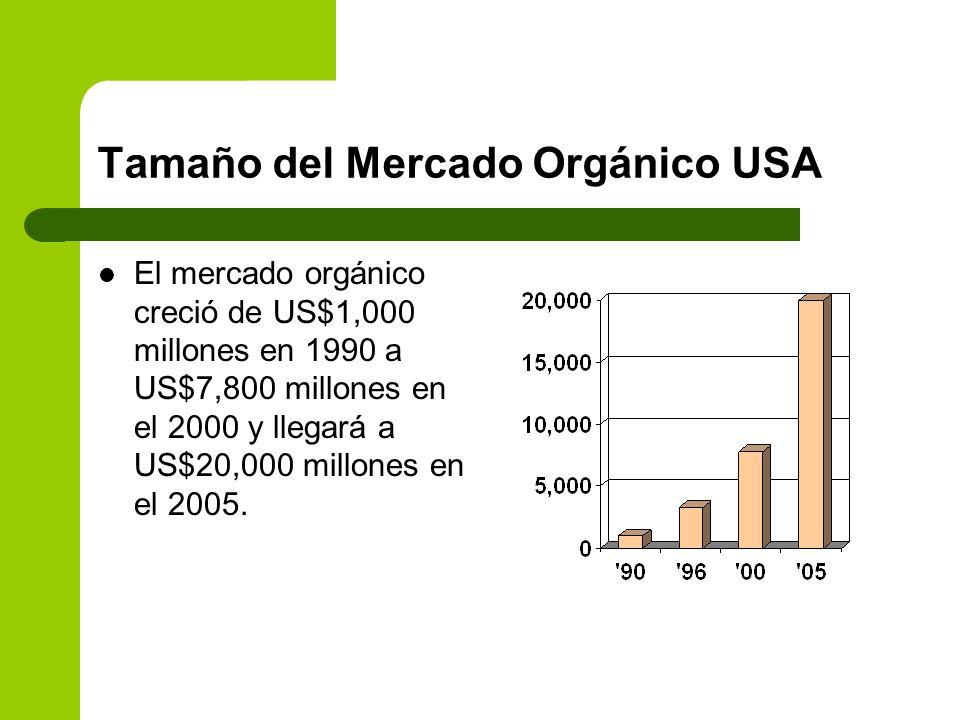 Tamaño del Mercado Orgánico USA El mercado orgánico creció de US$1,000 millones en 1990 a US$7,800 millones en el 2000 y llegará a US$20,000 millones