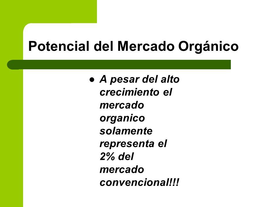 Potencial del Mercado Orgánico A pesar del alto crecimiento el mercado organico solamente representa el 2% del mercado convencional!!!