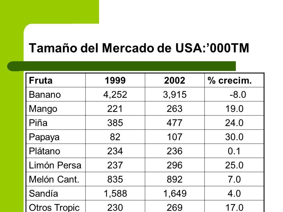 Tamaño del Mercado de USA:000TM Fruta19992002% crecim. Banano4,2523,915 -8.0 Mango22126319.0 Piña38547724.0 Papaya8210730.0 Plátano2342360.1 Limón Per