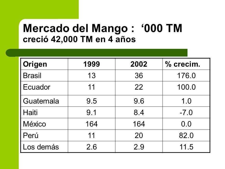 Mercado del Mango : 000 TM creció 42,000 TM en 4 años Origen19992002% crecim. Brasil1336176.0 Ecuador1122100.0 Guatemala9.59.61.0 Haiti9.18.4-7.0 Méxi