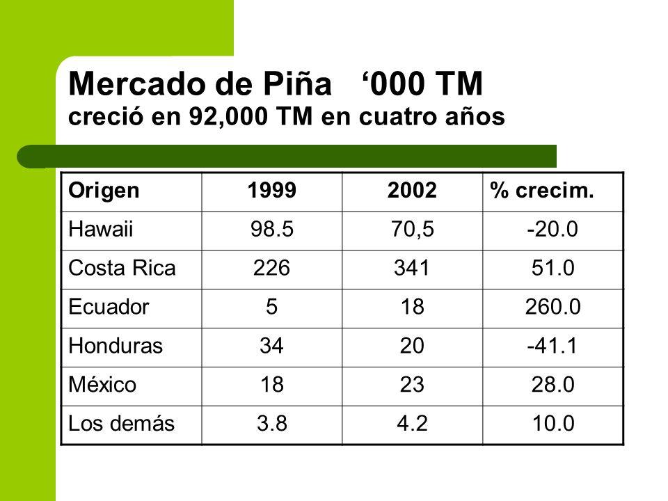Mercado de Piña 000 TM creció en 92,000 TM en cuatro años Origen19992002% crecim. Hawaii98.570,5-20.0 Costa Rica22634151.0 Ecuador518260.0 Honduras342