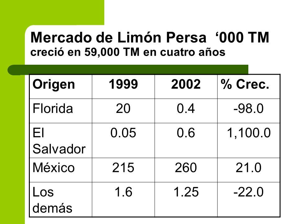 Mercado de Limón Persa 000 TM creció en 59,000 TM en cuatro años Origen19992002% Crec. Florida200.4-98.0 El Salvador 0.050.61,100.0 México21526021.0 L