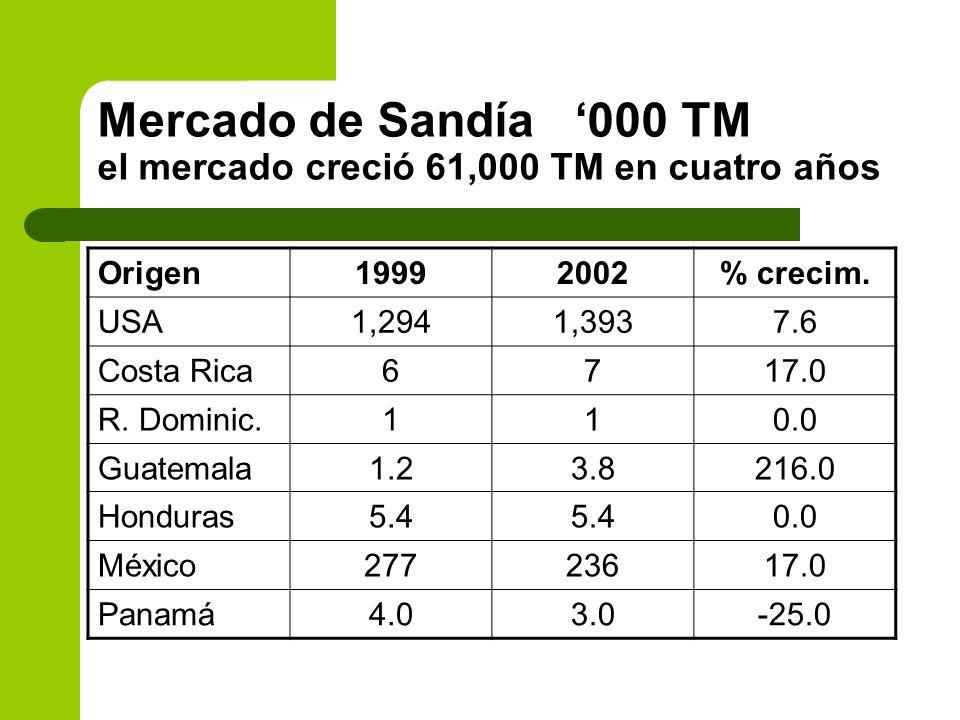Mercado de Sandía 000 TM el mercado creció 61,000 TM en cuatro años Origen19992002% crecim. USA1,2941,3937.6 Costa Rica6717.0 R. Dominic.110.0 Guatema