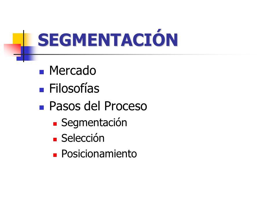 SEGMENTACIÓN Mercado Filosofías Pasos del Proceso Segmentación Selección Posicionamiento