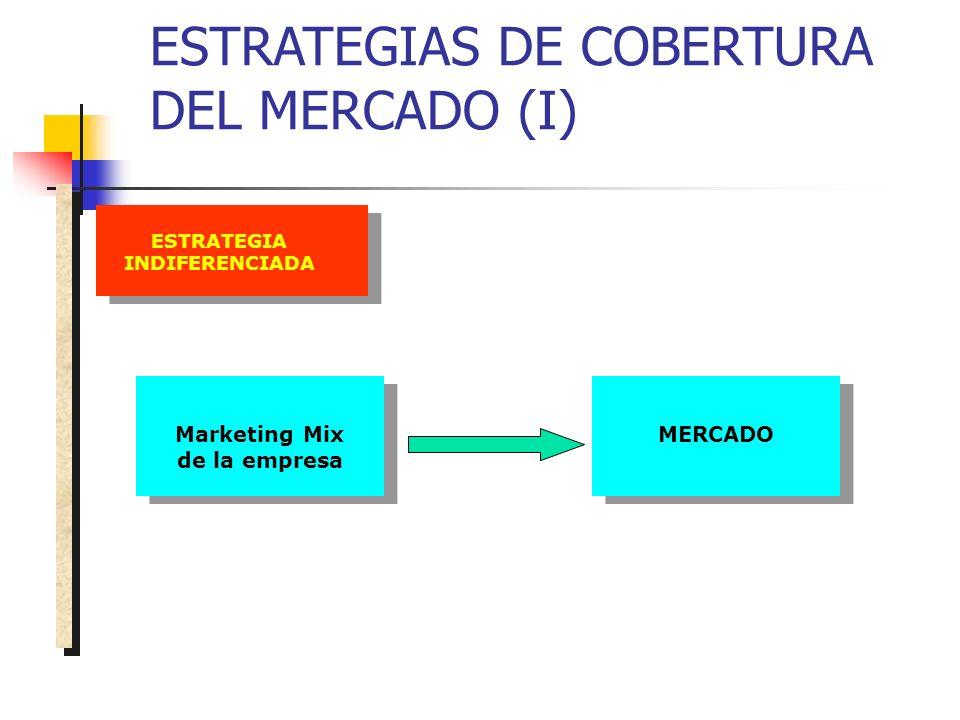 ESTRATEGIAS DE COBERTURA DEL MERCADO (I) ESTRATEGIA INDIFERENCIADA MERCADOMarketing Mix de la empresa
