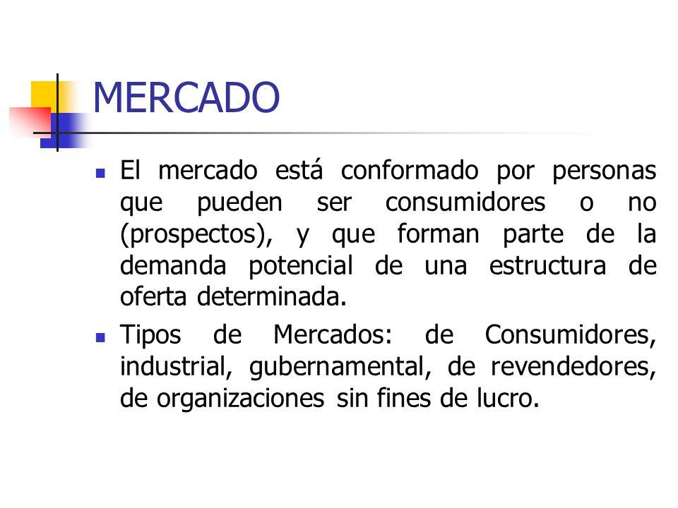 MERCADO El mercado está conformado por personas que pueden ser consumidores o no (prospectos), y que forman parte de la demanda potencial de una estru