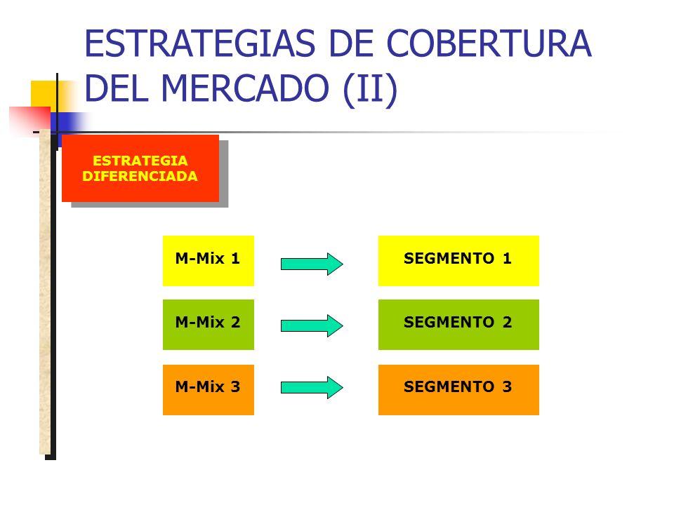 ESTRATEGIAS DE COBERTURA DEL MERCADO (II) ESTRATEGIA DIFERENCIADA M-Mix 3 M-Mix 2 M-Mix 1SEGMENTO 1 SEGMENTO 2 SEGMENTO 3