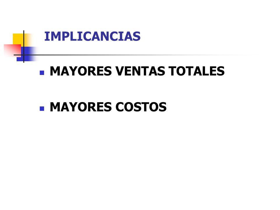 IMPLICANCIAS MAYORES VENTAS TOTALES MAYORES COSTOS