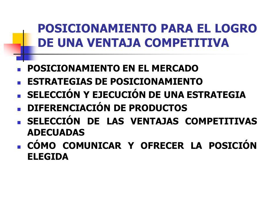 POSICIONAMIENTO PARA EL LOGRO DE UNA VENTAJA COMPETITIVA POSICIONAMIENTO EN EL MERCADO ESTRATEGIAS DE POSICIONAMIENTO SELECCIÓN Y EJECUCIÓN DE UNA EST