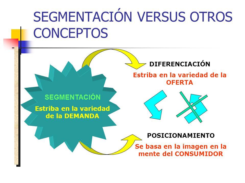 SEGMENTACIÓN VERSUS OTROS CONCEPTOS SEGMENTACIÓN Estriba en la variedad de la DEMANDA POSICIONAMIENTO Se basa en la imagen en la mente del CONSUMIDOR