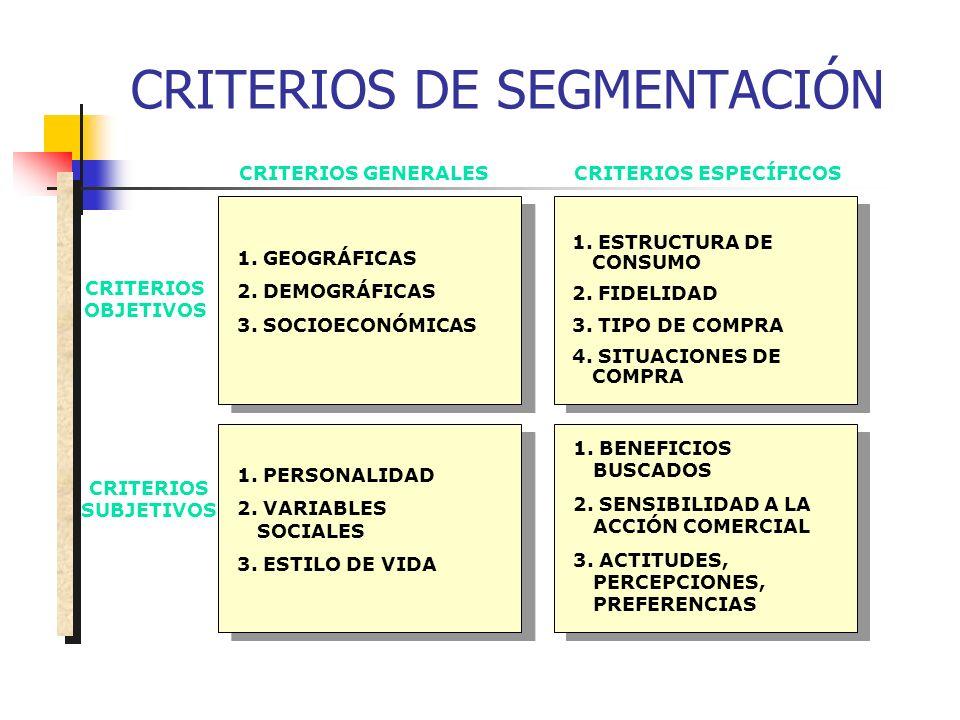 CRITERIOS DE SEGMENTACIÓN 1. GEOGRÁFICAS 2. DEMOGRÁFICAS 3. SOCIOECONÓMICAS 1. PERSONALIDAD 2. VARIABLES SOCIALES 3. ESTILO DE VIDA 1. ESTRUCTURA DE C