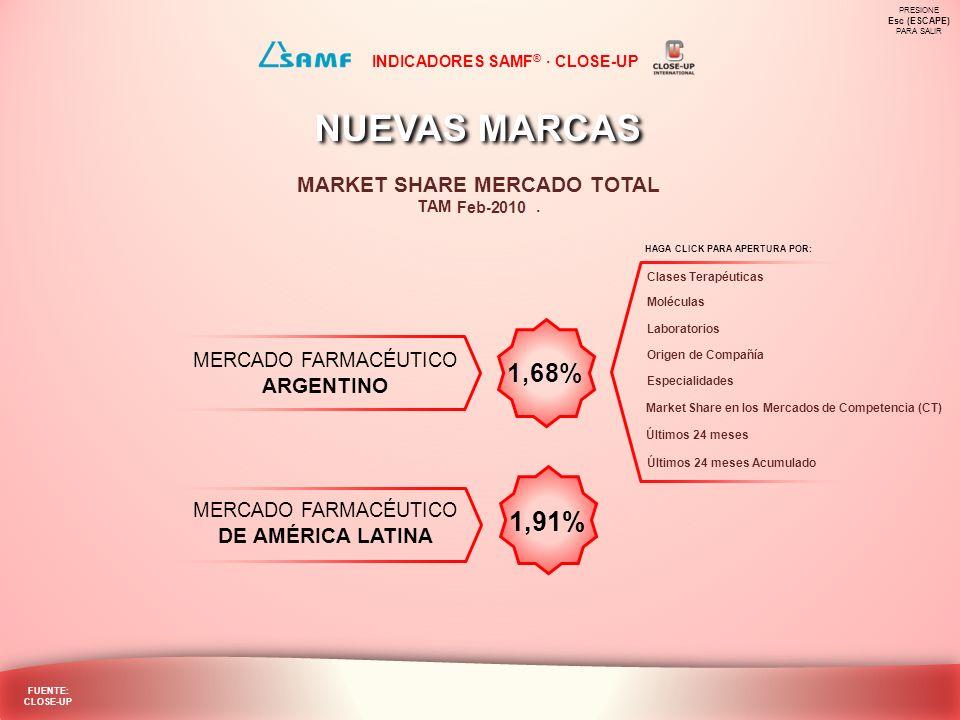 NUEVAS MARCAS MARKET SHARE POR CLASES TERAPÉUTICAS NUEVAS MARCAS MARKET SHARE POR CLASES TERAPÉUTICAS Laboratorios Inicio Especialidades Origen de Compañía Moléculas MS en Mercados de Competencia Últimos 24 meses Acumulado PRESIONE Esc (ESCAPE) PARA SALIR FUENTE: CLOSE-UP TAM CLASES TERAPÉUTICAS INDICADORES SAMF ® · CLOSE-UP