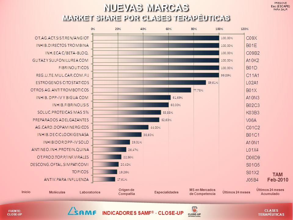 NUEVAS MARCAS MARKET SHARE POR MOLÉCULAS NUEVAS MARCAS MARKET SHARE POR MOLÉCULAS PRESIONE Esc (ESCAPE) PARA SALIR Laboratorios Inicio Especialidades Origen de Compañía Clases Terapéuticas MS en Mercados de Competencia Últimos 24 meses Acumulado FUENTE: CLOSE-UP MOLÉCULAS TAM INDICADORES SAMF ® · CLOSE-UP