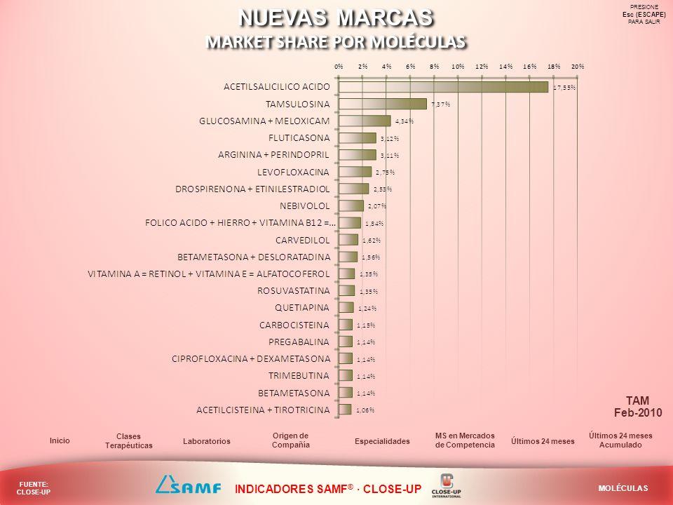 NUEVAS MARCAS MARKET SHARE POR MOLÉCULAS NUEVAS MARCAS MARKET SHARE POR MOLÉCULAS PRESIONE Esc (ESCAPE) PARA SALIR Laboratorios Inicio Especialidades