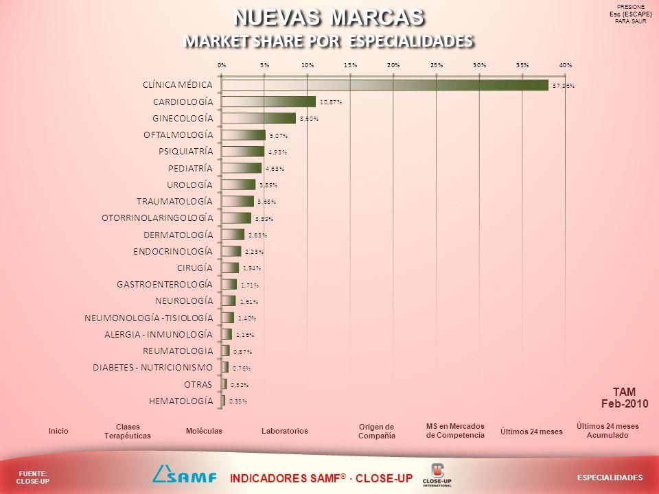 NUEVAS MARCAS MARKET SHARE EN LOS MERCADOS DE COMPETENCIA NUEVAS MARCAS MARKET SHARE EN LOS MERCADOS DE COMPETENCIA PRESIONE Esc (ESCAPE) PARA SALIR Laboratorios Inicio Especialidades Origen de Compañía Moléculas Últimos 24 meses Acumulado FUENTE: CLOSE-UP MARKET SHARE EN MERC.