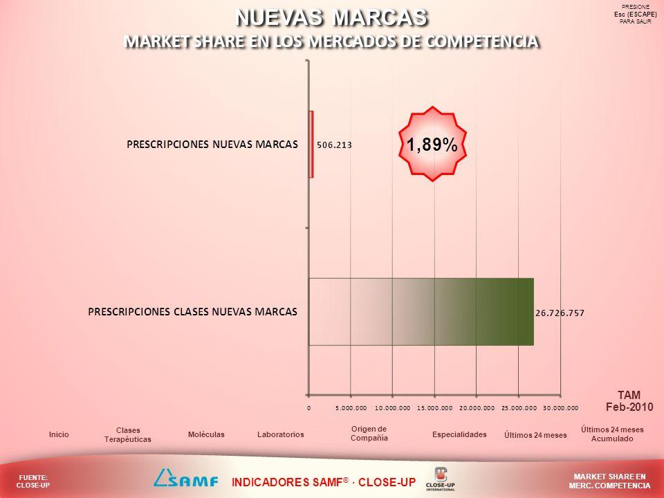 NUEVAS MARCAS MARKET SHARE EN LOS MERCADOS DE COMPETENCIA NUEVAS MARCAS MARKET SHARE EN LOS MERCADOS DE COMPETENCIA PRESIONE Esc (ESCAPE) PARA SALIR L