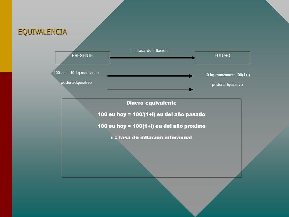 3.6 La Evaluación Económica (II) Métodos de evaluación que toman en cuenta el tiempo Métodos de evaluación que NO toman en cuenta el tiempo. RAZONES F