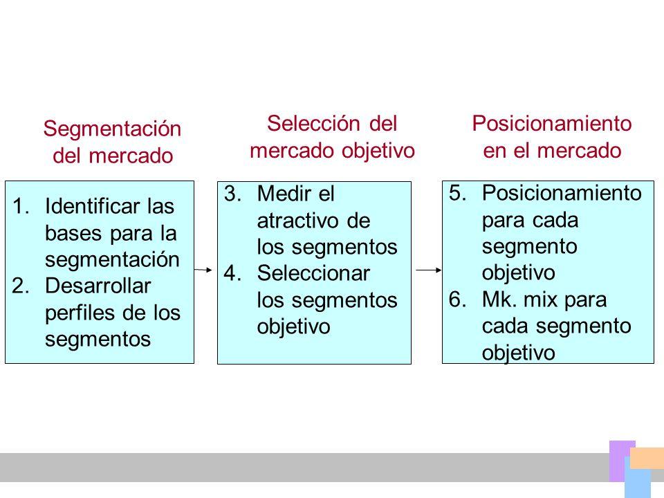 1.Identificar las bases para la segmentación 2.Desarrollar perfiles de los segmentos 3.Medir el atractivo de los segmentos 4.Seleccionar los segmentos objetivo 5.Posicionamiento para cada segmento objetivo 6.Mk.