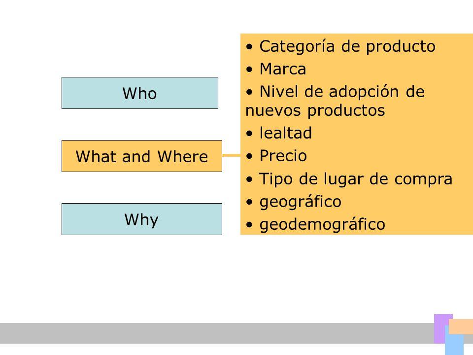 Who What and Where Why Categoría de producto Marca Nivel de adopción de nuevos productos lealtad Precio Tipo de lugar de compra geográfico geodemográfico