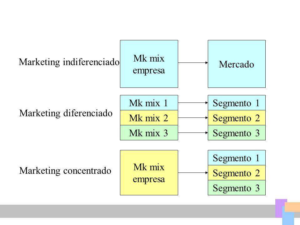 Mk mix empresa Mercado Marketing indiferenciado Marketing diferenciado Marketing concentrado Mk mix 1 Mk mix 2 Mk mix 3 Segmento 1 Segmento 2 Segmento