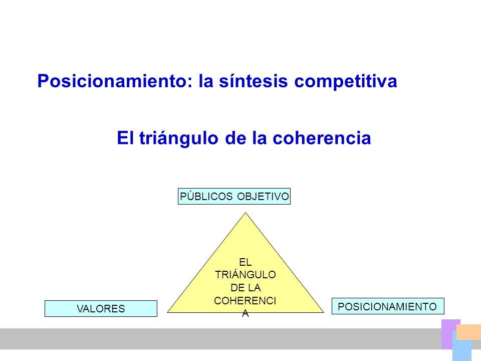 Posicionamiento: la síntesis competitiva El triángulo de la coherencia PÚBLICOS OBJETIVO VALORES POSICIONAMIENTO EL TRIÁNGULO DE LA COHERENCI A