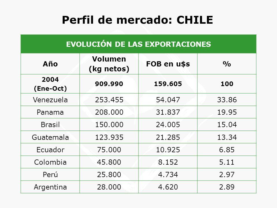 Perfil de mercado: CHILE EVOLUCIÓN DE LAS EXPORTACIONES Año Volumen (kg netos) FOB en u$s% 2004 (Ene-Oct) 909.990159.605100 Venezuela253.45554.04733.8
