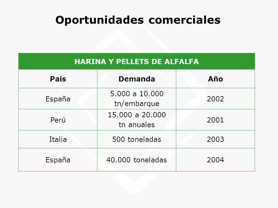 Oportunidades comerciales HARINA Y PELLETS DE ALFALFA PaísDemandaAño España 5.000 a 10.000 tn/embarque 2002 Perú 15.000 a 20.000 tn anuales 2001 Itali