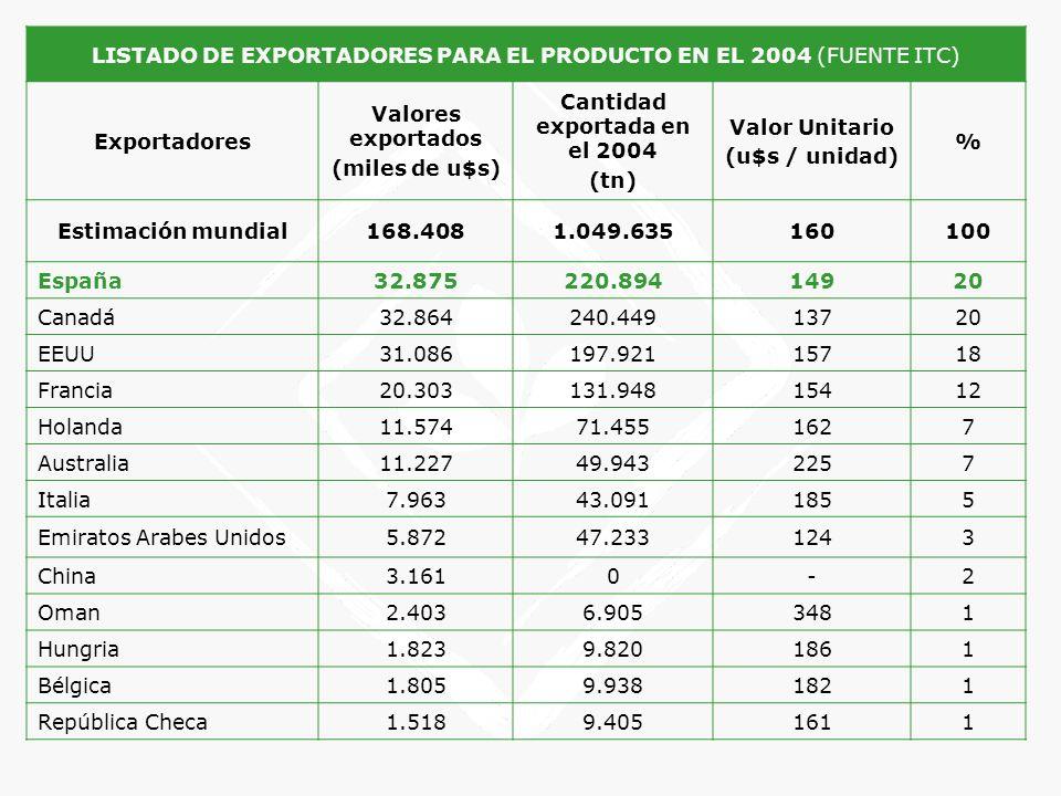 LISTADO DE EXPORTADORES PARA EL PRODUCTO EN EL 2004 (FUENTE ITC) Exportadores Valores exportados (miles de u$s) Cantidad exportada en el 2004 (tn) Val