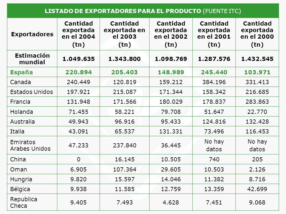 LISTADO DE EXPORTADORES PARA EL PRODUCTO (FUENTE ITC) Exportadores Cantidad exportada en el 2004 (tn) Cantidad exportada en el 2003 (tn) Cantidad expo