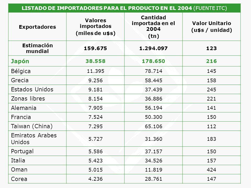LISTADO DE IMPORTADORES PARA EL PRODUCTO EN EL 2004 (FUENTE ITC) Exportadores Valores importados (miles de u$s) Cantidad importada en el 2004 (tn) Val