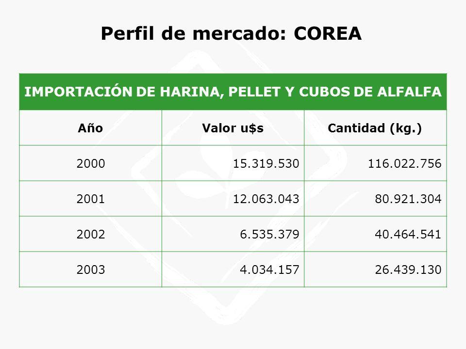 Perfil de mercado: COREA IMPORTACIÓN DE HARINA, PELLET Y CUBOS DE ALFALFA AñoValor u$sCantidad (kg.) 200015.319.530116.022.756 200112.063.04380.921.30