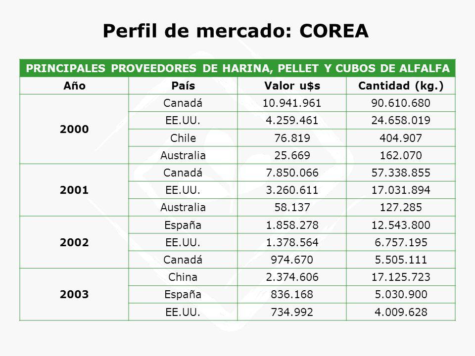 Perfil de mercado: COREA PRINCIPALES PROVEEDORES DE HARINA, PELLET Y CUBOS DE ALFALFA AñoPaísValor u$sCantidad (kg.) 2000 Canadá10.941.96190.610.680 E