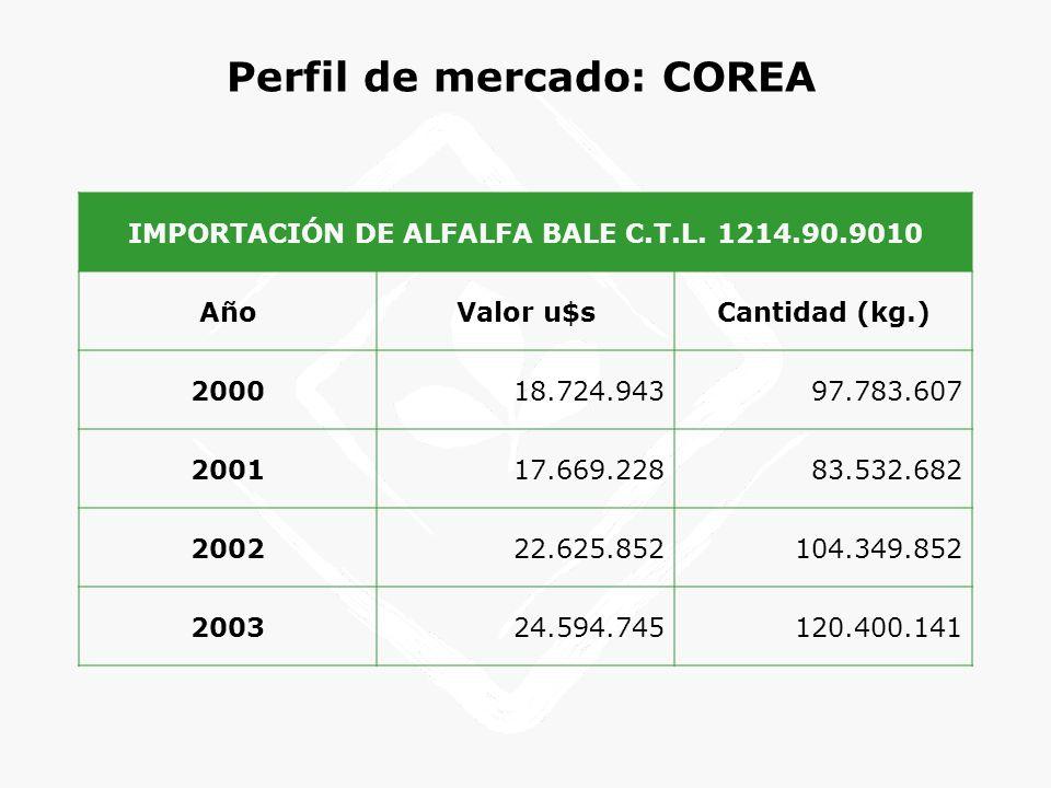 Perfil de mercado: COREA IMPORTACIÓN DE ALFALFA BALE C.T.L. 1214.90.9010 AñoValor u$sCantidad (kg.) 200018.724.94397.783.607 200117.669.22883.532.682