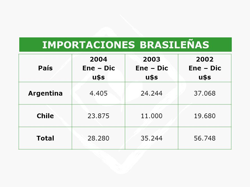 IMPORTACIONES BRASILEÑAS País 2004 Ene – Dic u$s 2003 Ene – Dic u$s 2002 Ene – Dic u$s Argentina4.40524.24437.068 Chile23.87511.00019.680 Total28.2803