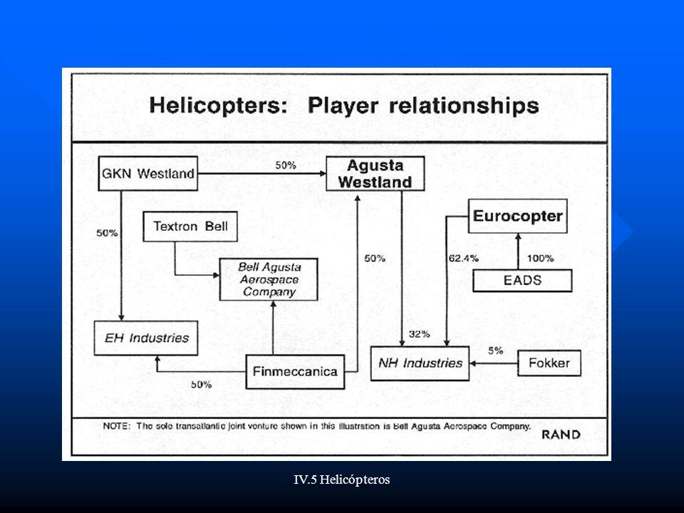 IV.5 Helicópteros MERCADO EUROPEO(1) Eurocopter y Agusta Westland son los principales participantes de la industria europea en el segmento de helicópteros.