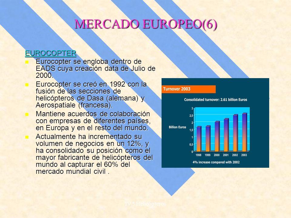 MERCADO EUROPEO(5) CONSOLIDACIÓN : CONSOLIDACIÓN : -La consolidación del mercado europeo ha tenido lugar creándose dos firmas punteras :Agusta Westland y Eurocopter.