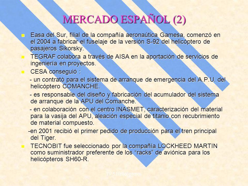 IV.5 Helicópteros MERCADO ESPAÑOL(1) Respecto a España no hay ninguna empresa que se dedique a la fabricación de helicópteros propiamente dicha, pero sí a la producción de piezas y componentes destinados a fabricantes extranjeros.