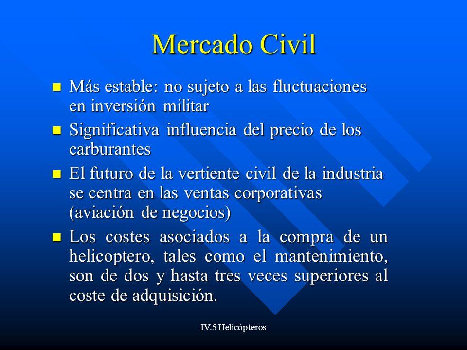IV.5 Helicópteros Características Dominio de las grandes empresas en el mercado.