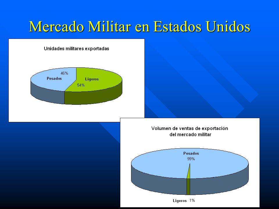 IV.5 Helicópteros Mercado Militar en Estados Unidos