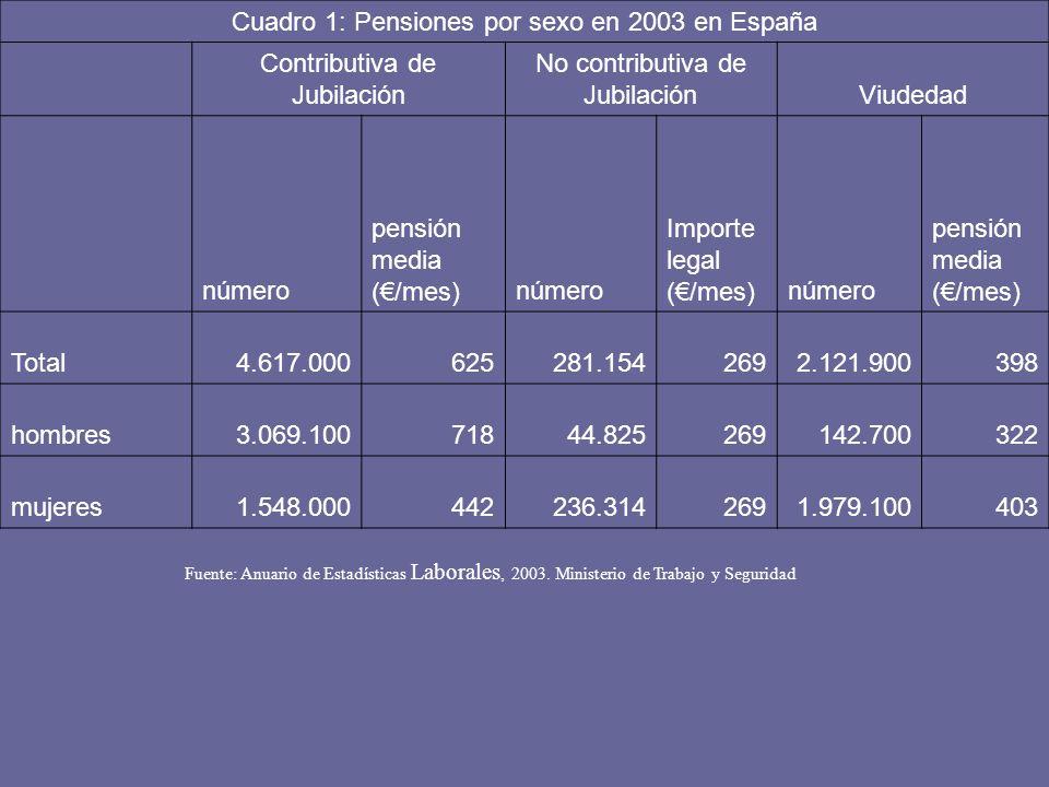 Cuadro 1: Pensiones por sexo en 2003 en España Contributiva de Jubilación No contributiva de JubilaciónViudedad número pensión media (/mes)número Impo