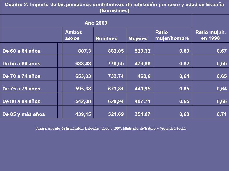 Cuadro 2: Importe de las pensiones contributivas de jubilación por sexo y edad en España (Euros/mes) Año 2003 Ratio muj./h. en 1998 Ambos sexosHombres
