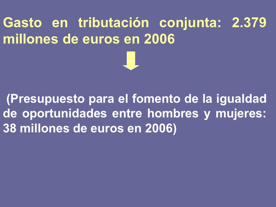 Gasto en tributación conjunta: 2.379 millones de euros en 2006 (Presupuesto para el fomento de la igualdad de oportunidades entre hombres y mujeres: 3